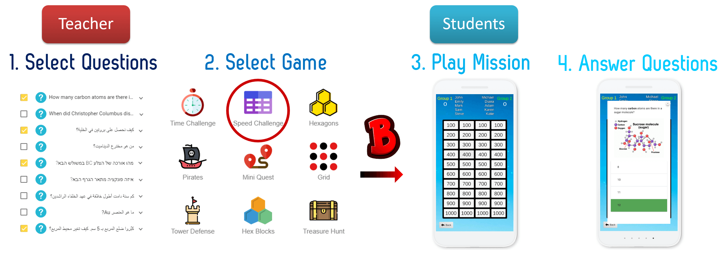 Teacher selects questions and game template, Students play the game while answering questions.